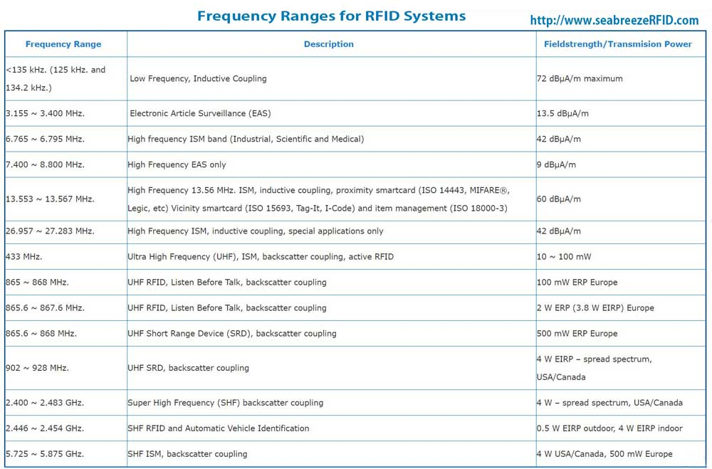 RFID Frequencies and Transmission Power