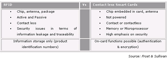 RFID vs Contactless Smart Cards